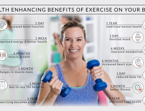 Changes in Your Body – Exercise Timeline